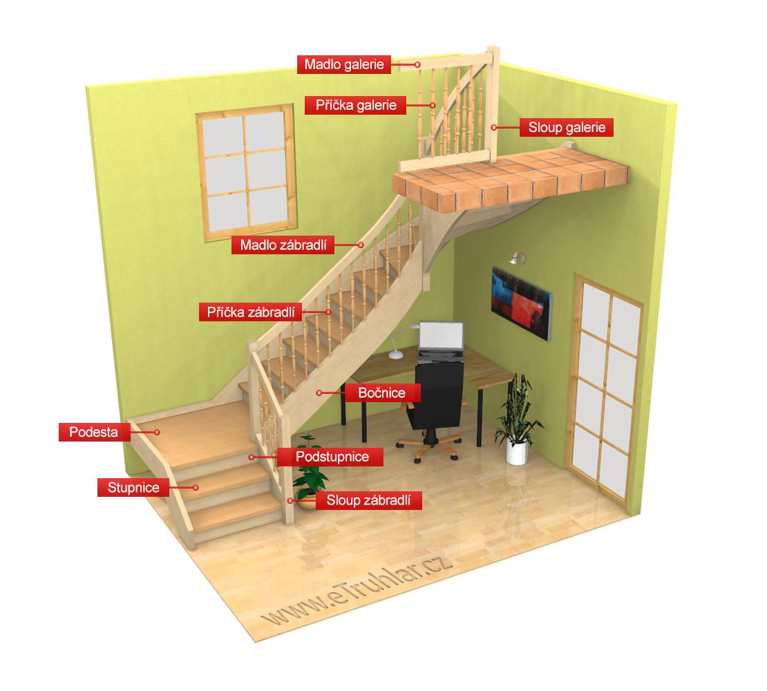 Popis schodiště